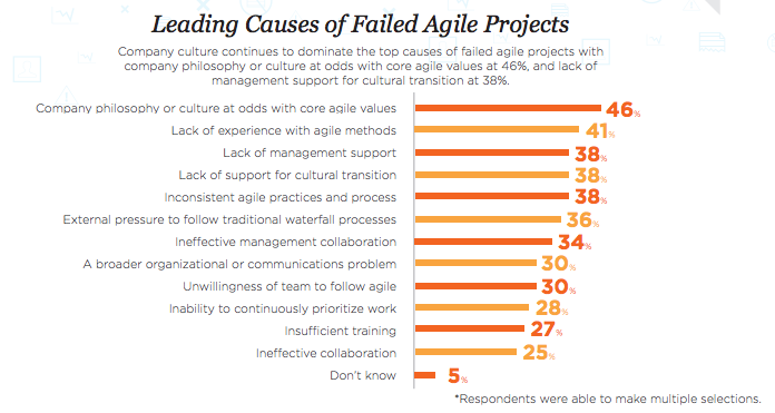 state-of-agile-survey-leading-causes-of-failure Who ever heard of an Agile Manager