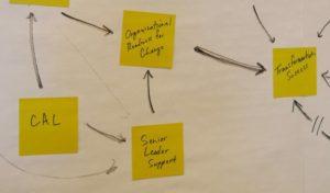 certified agile leadership training agile transformation success