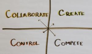Competing Values Framework, agile transformation, Rocket Nine Solutions, RocketNine