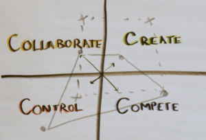 Competing Values Framework - Culture Map, agile transformation, agile adoption, change management