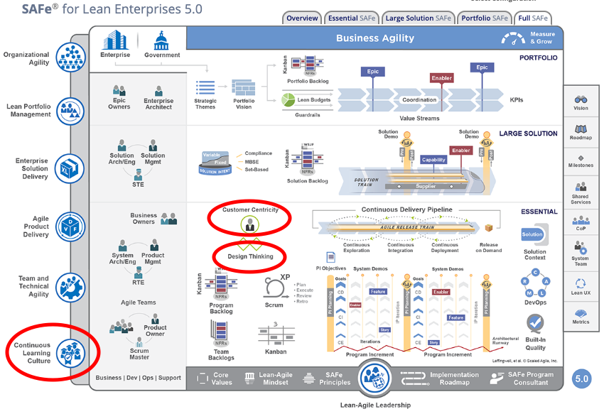 Changes to the Scaled Agile Framework